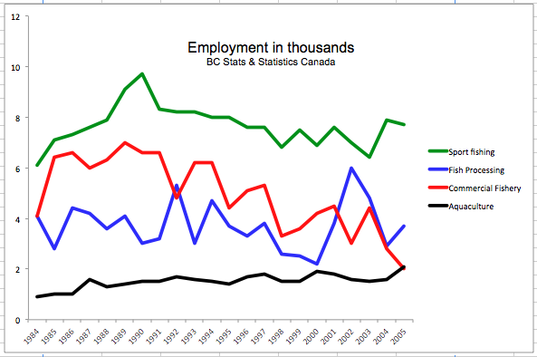 Fisheries employment graph